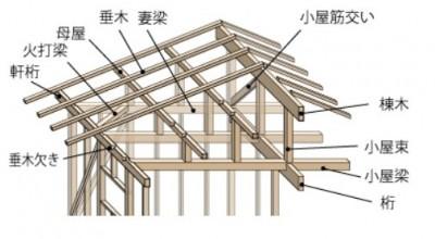 屋根通し図