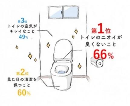 居心地のいいトイレ