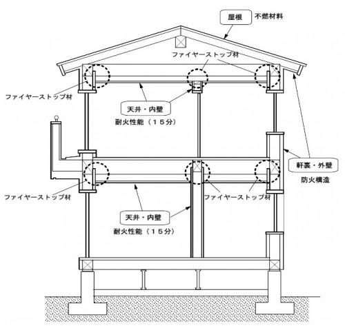 ファイヤーストップ構造