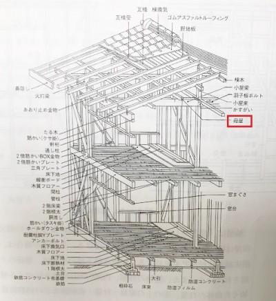 建物各部分説明『母屋』